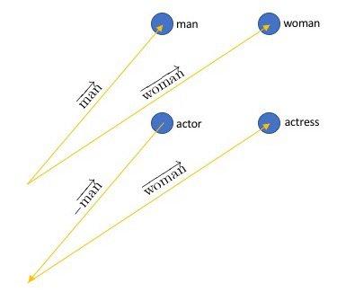 word embedding: woman, man, actor, actress