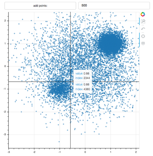 Interactive Visualization with Bokeh
