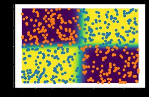 non-linear classification problem