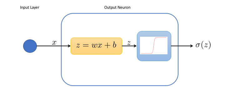 neural network with a single neuron