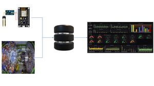 data pipeline from sensors to database to visualization